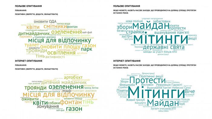 / «Територія Майдану» — площа перед будівлею Полтавської ОДА