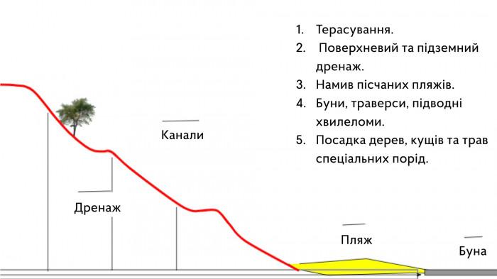 Поетаплне укріплення схилів / Воркшоп «Одеські схили»
