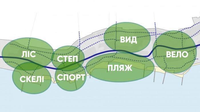 Зонування території схилів / Воркшоп «Одеські схили»