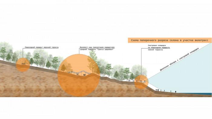 Схема поперечного розрізу схилу у зоні велотрас / Воркшоп «Одеські схили»