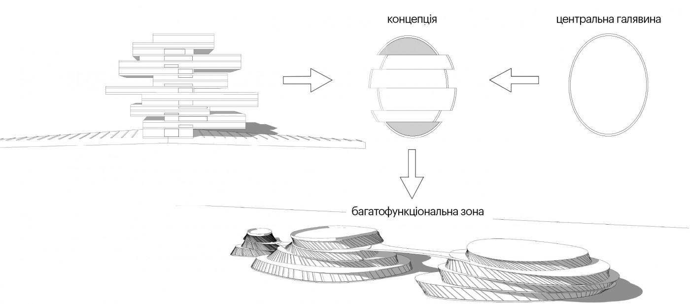 Формування архітектурного обрису багатофункціональної зони / Парк «Ходинське поле»