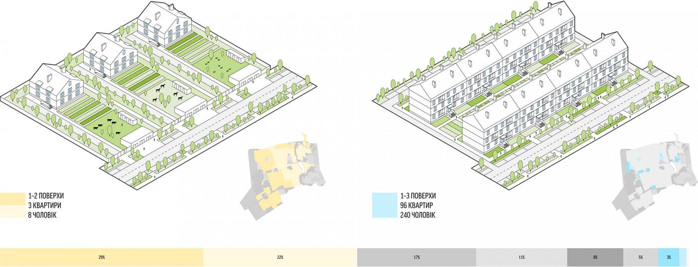Садибна та малоповерхова забудова / Стратегія розвитку Соборної вулиці