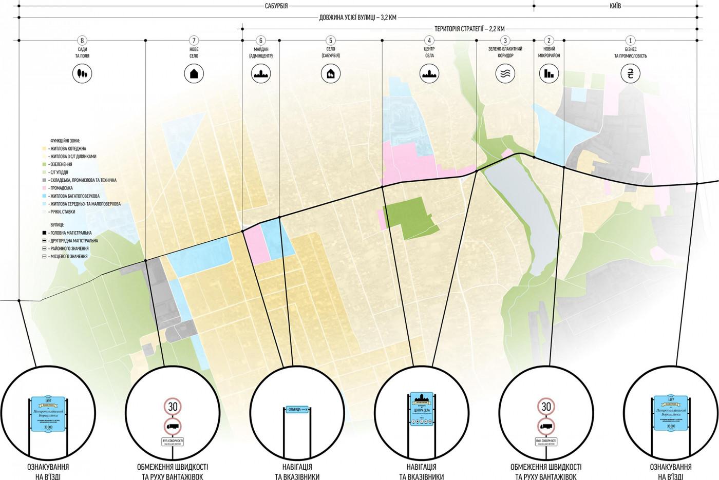 Ідентифікація центральної вулиці села / Стратегія розвитку Соборної вулиці