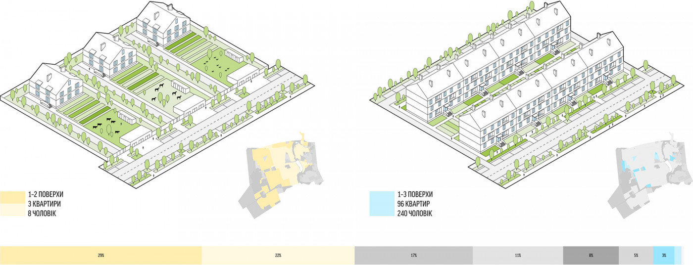 Садибна та малоповерхова забудова / Development strategy of the Cathedral Street