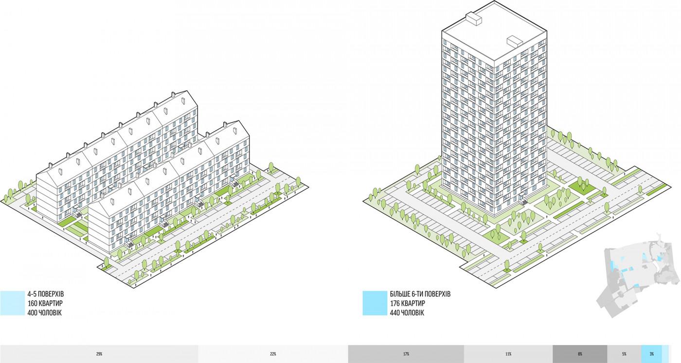 Середньо- та багатоповерхова забудова / Development strategy of the Cathedral Street